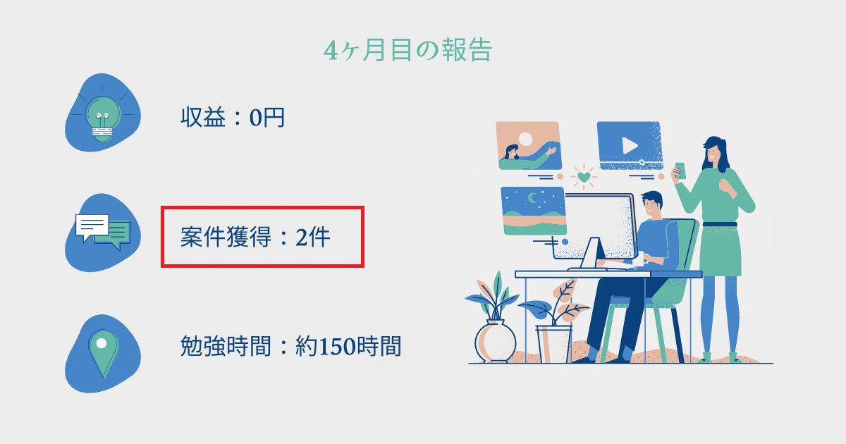 【収益は0円】プログラミング学習4ヶ月目についに2件案件獲得!